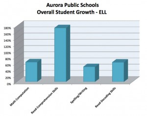 ELL Student results from after school tutoring in Aurora