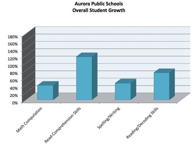 Graph Showing student growth from after school tutoring program in Aurora